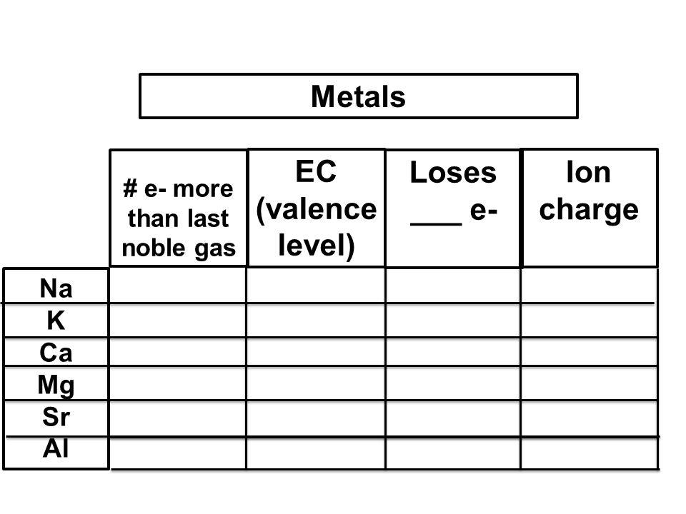 Loses ___ e- # e- more than last noble gas EC (valence level) Ion charge Metals Na K Ca Mg Sr Al