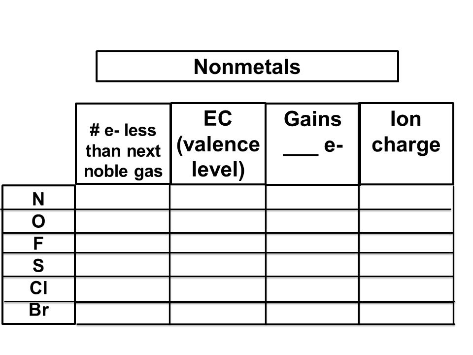 Gains ___ e- # e- less than next noble gas EC (valence level) Ion charge Nonmetals N O F S Cl Br
