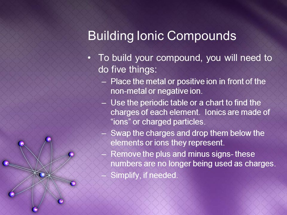 Building Ionic Compounds To build your compound, you will need to do five things: –Place the metal or positive ion in front of the non-metal or negative ion.