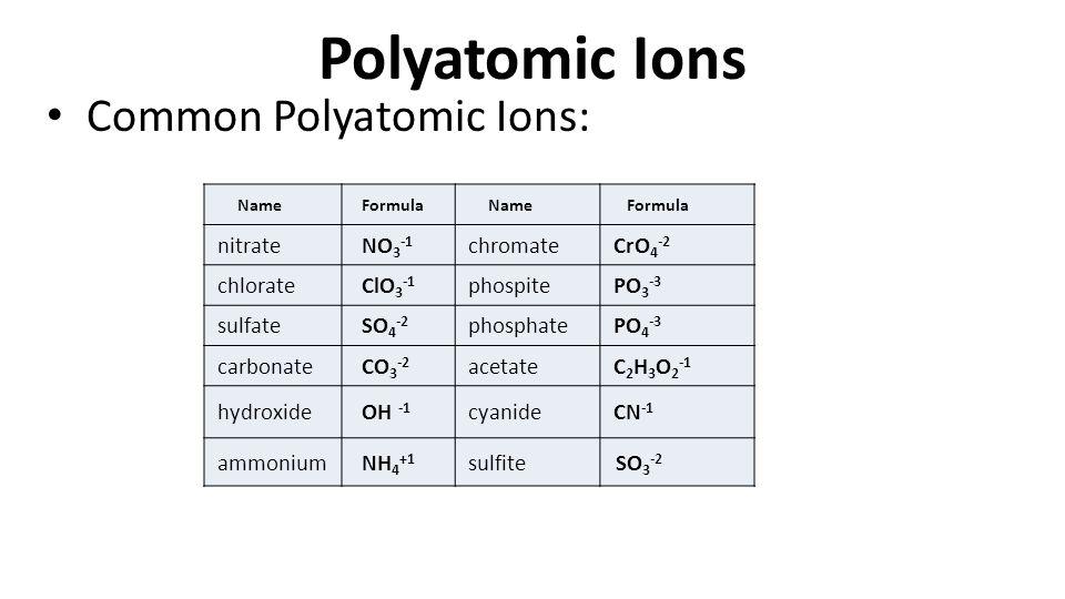 Polyatomic Ions Common Polyatomic Ions: NameFormulaNameFormula nitrateNO 3 -1 chromateCrO 4 -2 chlorateClO 3 -1 phospitePO 3 -3 sulfateSO 4 -2 phosphatePO 4 -3 carbonateCO 3 -2 acetateC 2 H 3 O 2 -1 hydroxideOH -1 cyanideCN -1 ammoniumNH 4 +1 sulfite SO 3 -2