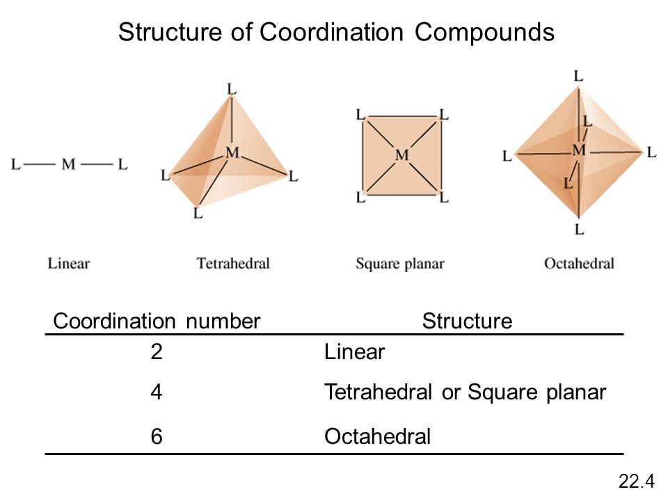 Structure of Coordination Compounds 22.4 Coordination numberStructure 2 4 6 Linear Tetrahedral or Square planar Octahedral