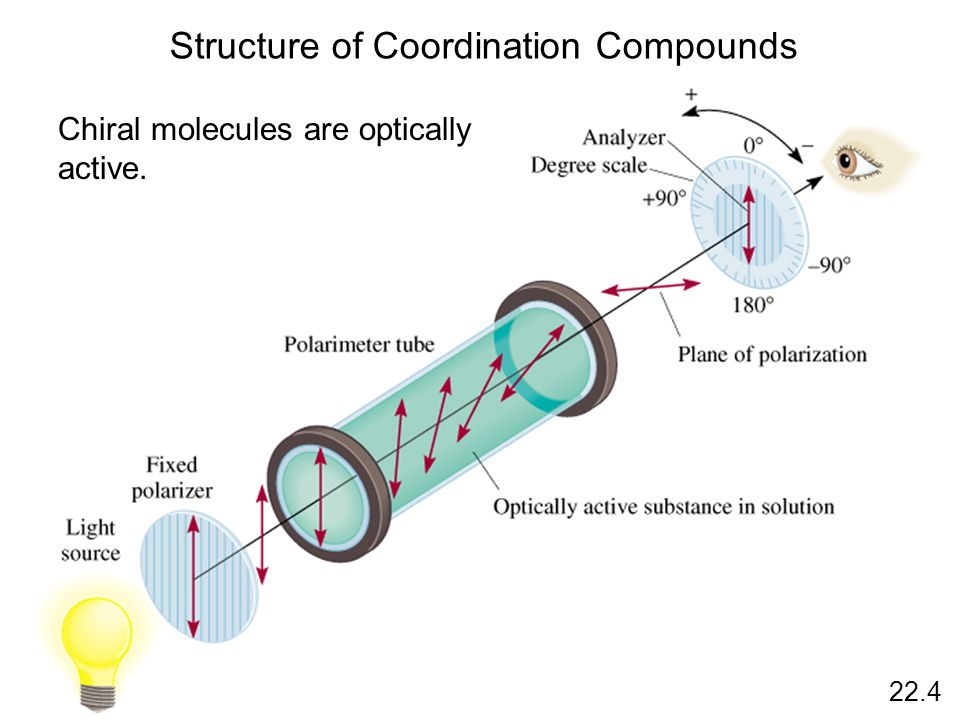Structure of Coordination Compounds 22.4 Chiral molecules are optically active.