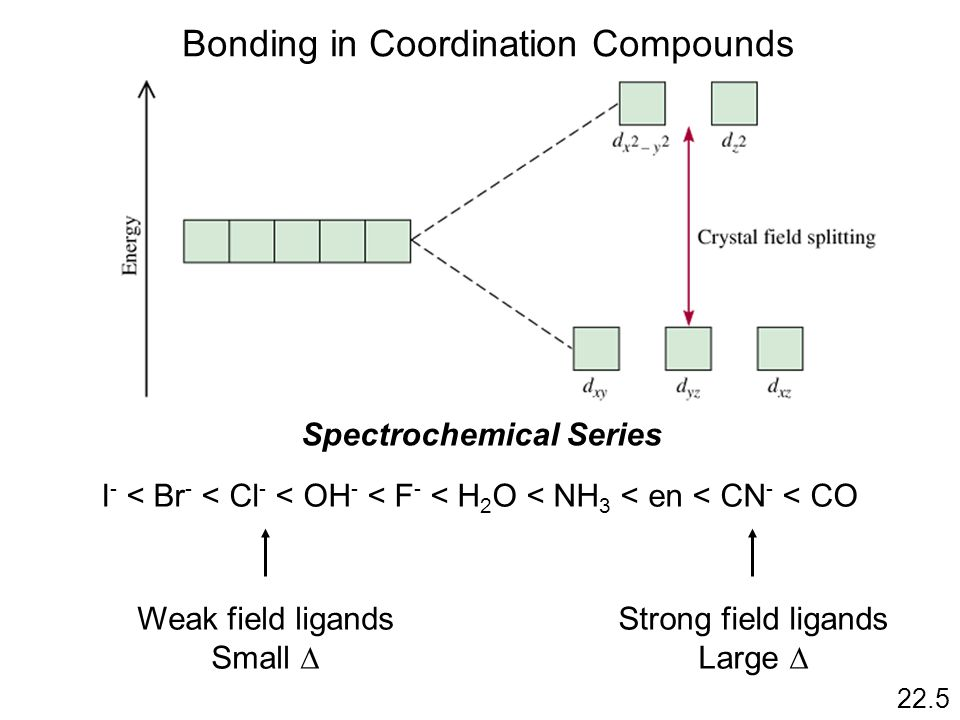 Bonding in Coordination Compounds 22.5