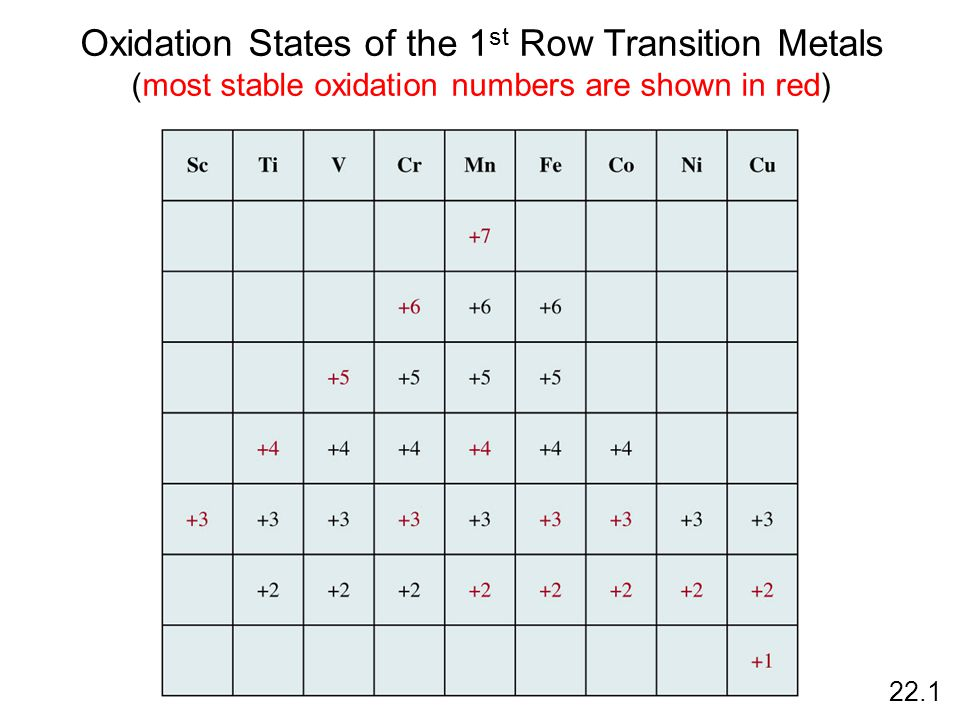 Oxidation States of the 1 st Row Transition Metals (most stable oxidation numbers are shown in red) 22.1