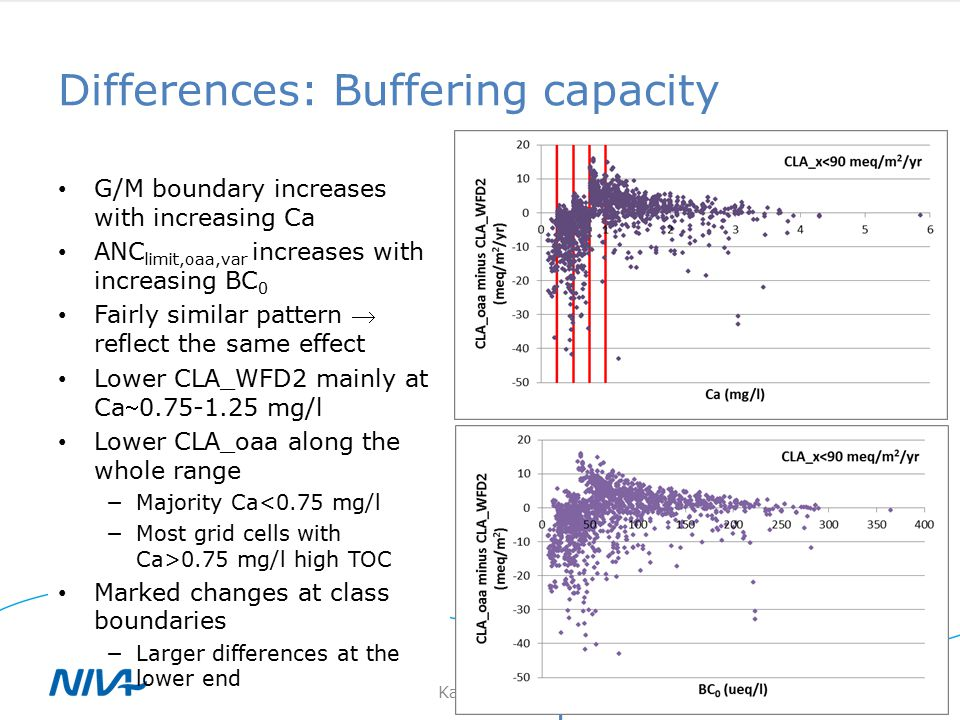 Differences: Buffering capacity 9th April 2014Kari Austnes 14 G/M boundary increases with increasing Ca ANC limit,oaa,var increases with increasing BC