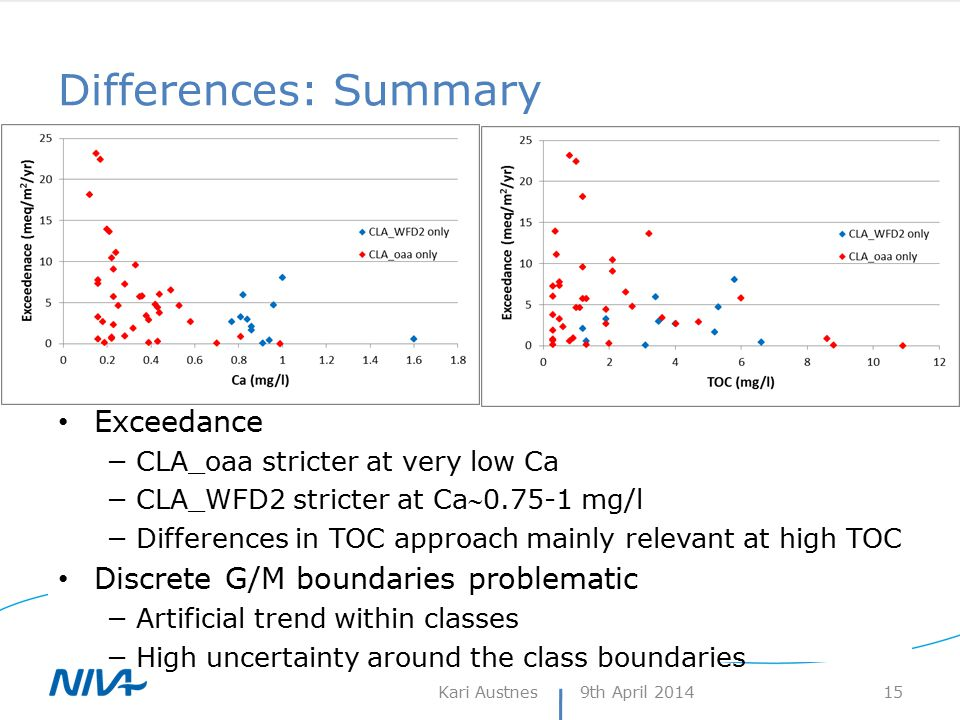 Differences: Summary Exceedance −CLA_oaa stricter at very low Ca −CLA_WFD2 stricter at Ca0.75-1 mg/l −Differences in TOC approach mainly relevant at