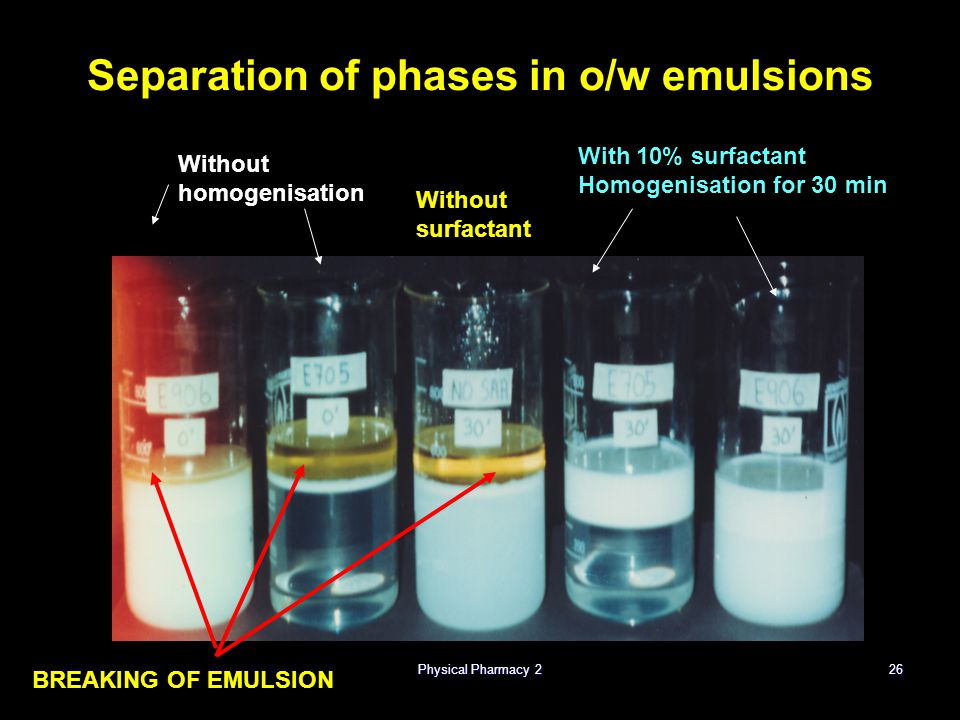 Physical Pharmacy 226 Separation of phases in o/w emulsions Without homogenisation Without surfactant With 10% surfactant Homogenisation for 30 min BR