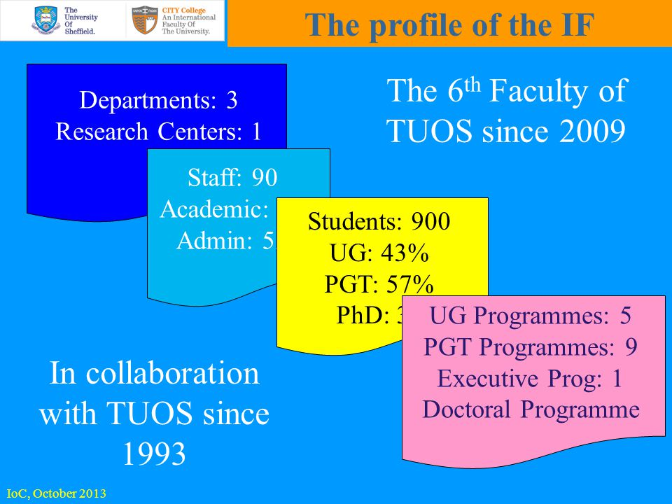 The profile of the IF Departments: 3 Research Centers: 1 Staff: 90 Academic: 38 Admin: 52 Students: 900 UG: 43% PGT: 57% PhD: 30 UG Programmes: 5 PGT Programmes: 9 Executive Prog: 1 Doctoral Programme In collaboration with TUOS since 1993 The 6 th Faculty of TUOS since 2009 IoC, October 2013