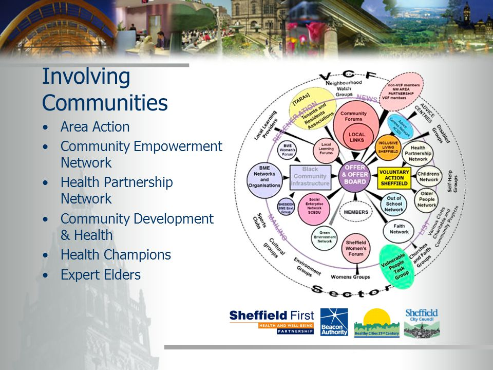Involving Communities Area Action Community Empowerment Network Health Partnership Network Community Development & Health Health Champions Expert Elders