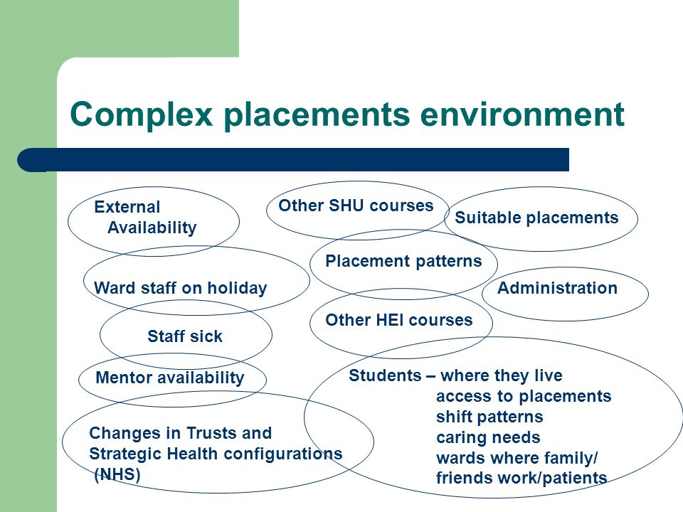 Complex placements environment External Availability Ward staff on holiday Staff sick Mentor availability Other SHU courses Placement patterns Suitable placements Other HEI courses Changes in Trusts and Strategic Health configurations (NHS) Students – where they live access to placements shift patterns caring needs wards where family/ friends work/patients Administration