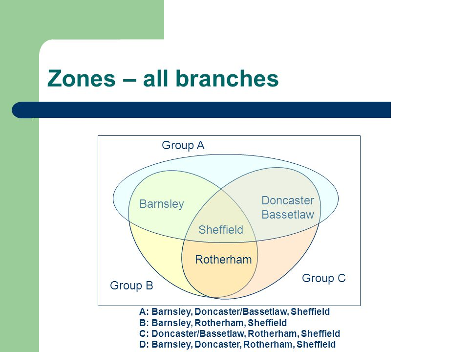 Zones – all branches Barnsley Sheffield Doncaster Bassetlaw Rotherham Group B Group C A: Barnsley, Doncaster/Bassetlaw, Sheffield B: Barnsley, Rotherh