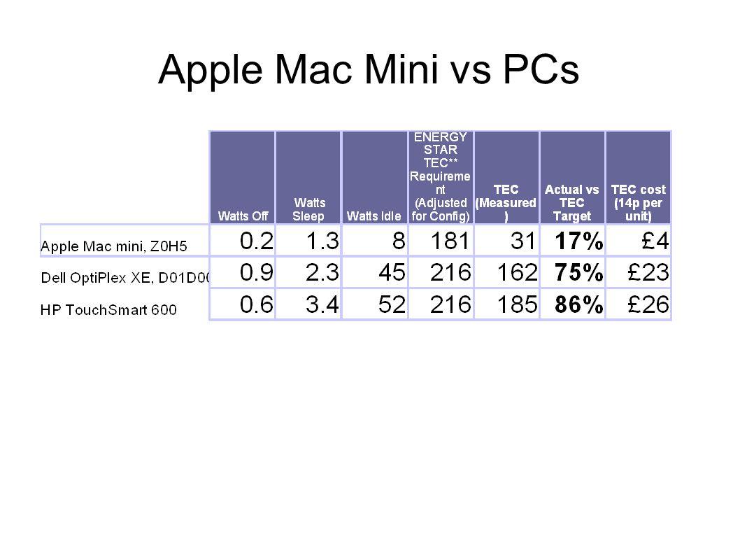 Apple Mac Mini vs PCs