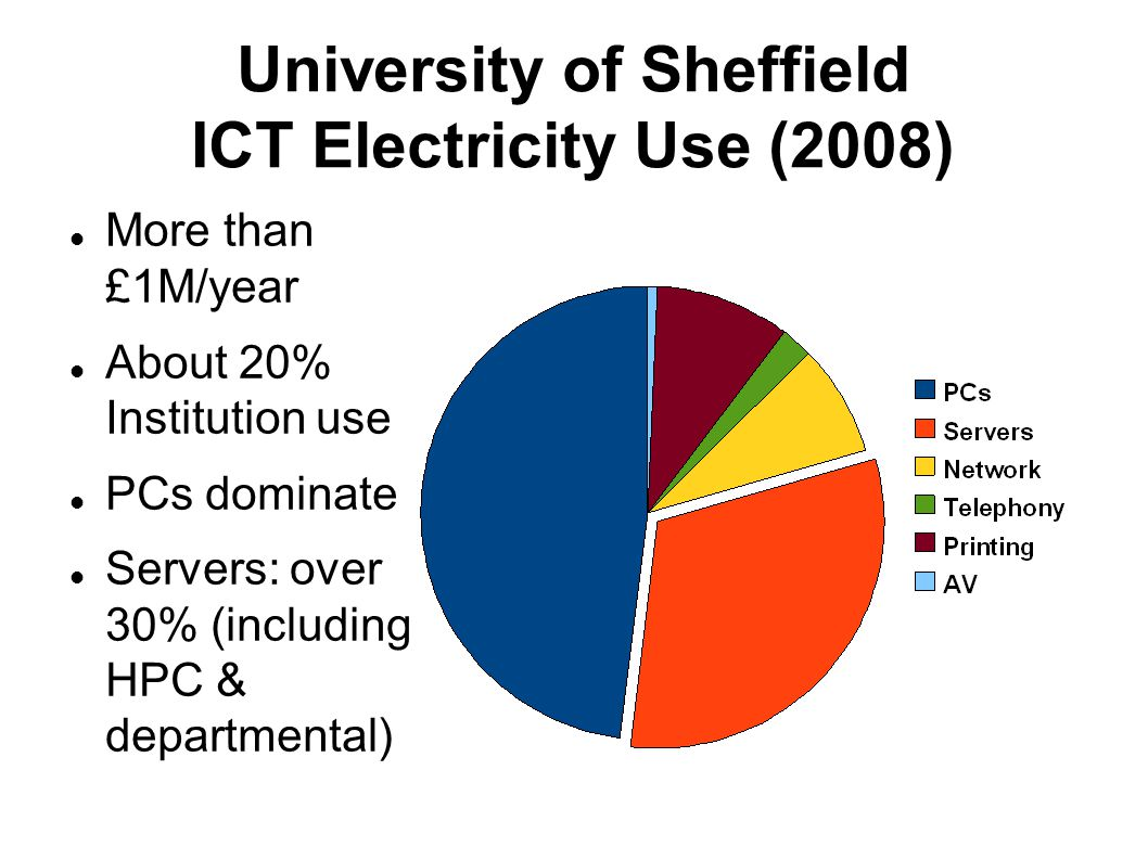 University of Sheffield Data Centres Electricity (2008) Servers, Network, PABX Over 40% of ICT use, £400,000 p/a Including departmental & remote cabinets Could be higher – overheads underestimated?