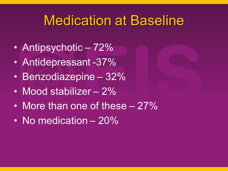 Medication at Baseline Antipsychotic – 72% Antidepressant -37% Benzodiazepine – 32% Mood stabilizer – 2% More than one of these – 27% No medication –