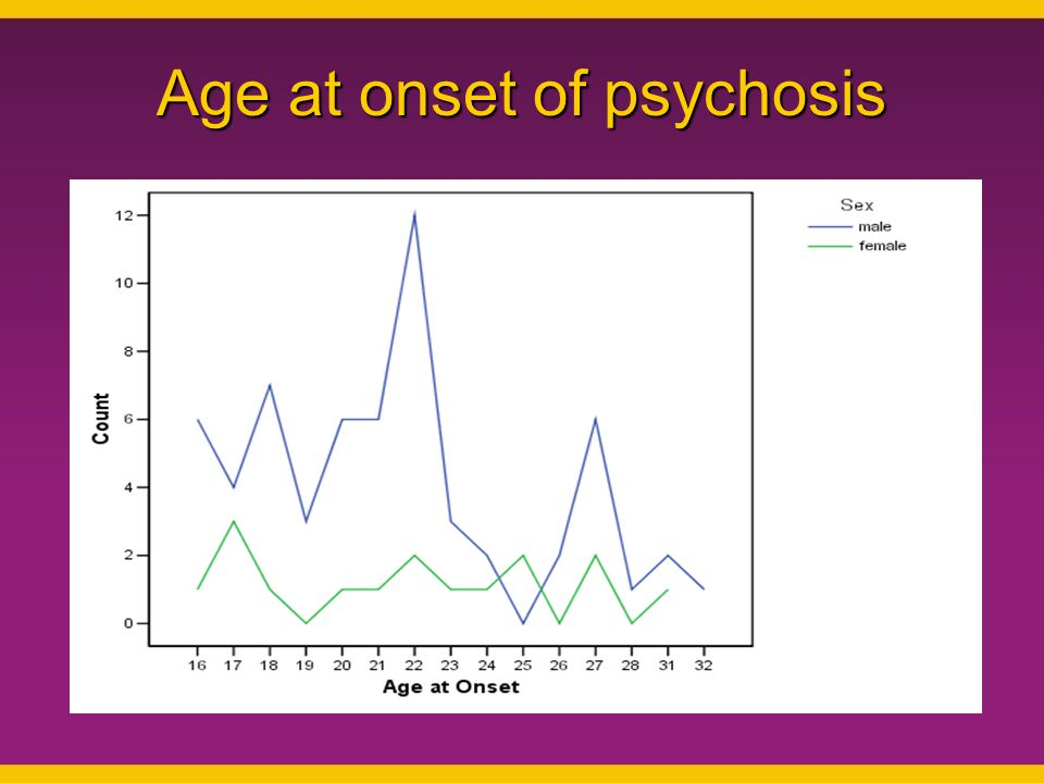 Age at onset of psychosis