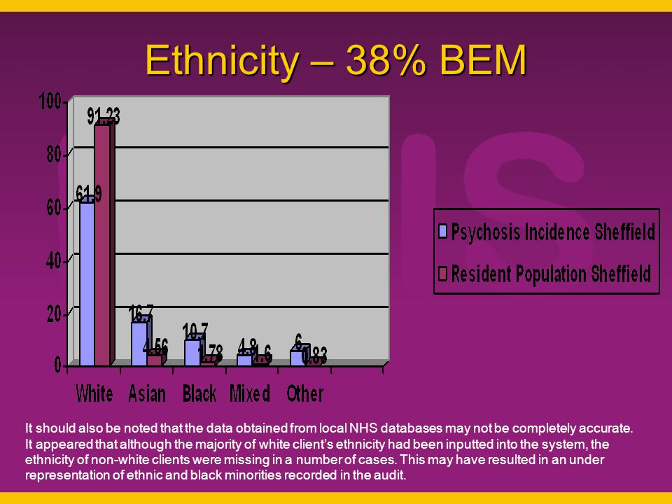 Ethnicity – 38% BEM It should also be noted that the data obtained from local NHS databases may not be completely accurate.