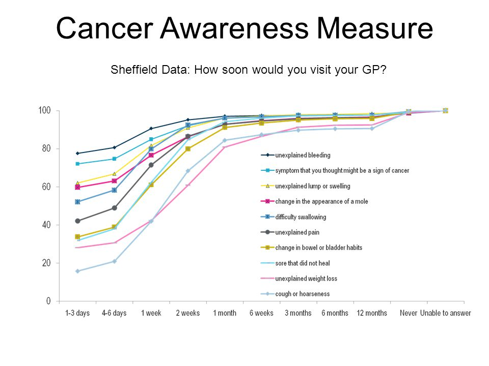 Cancer Awareness Measure Sheffield Data: How soon would you visit your GP