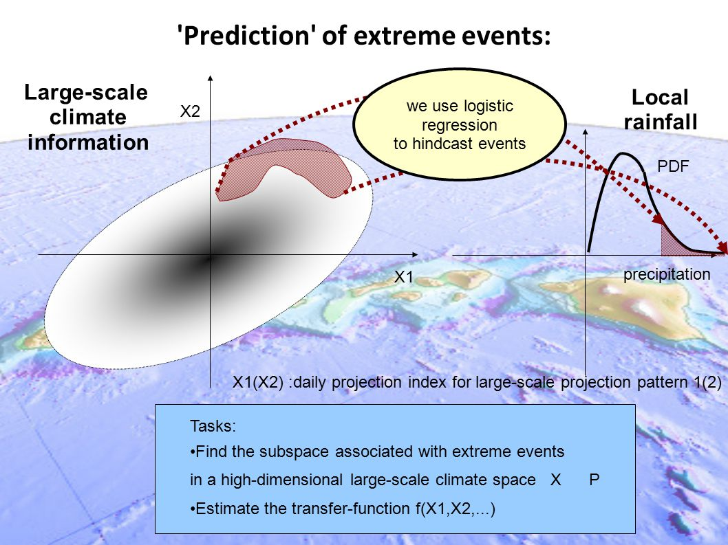 Prediction of extreme events: Tasks: Find the subspace associated with extreme events in a high-dimensional large-scale climate space X P Estimate the transfer-function f(X1,X2,...) X1(X2) :daily projection index for large-scale projection pattern 1(2) X1 X2 precipitation PDF f(X1,X2) Large-scale climate information Local rainfall we use logistic regression to hindcast events