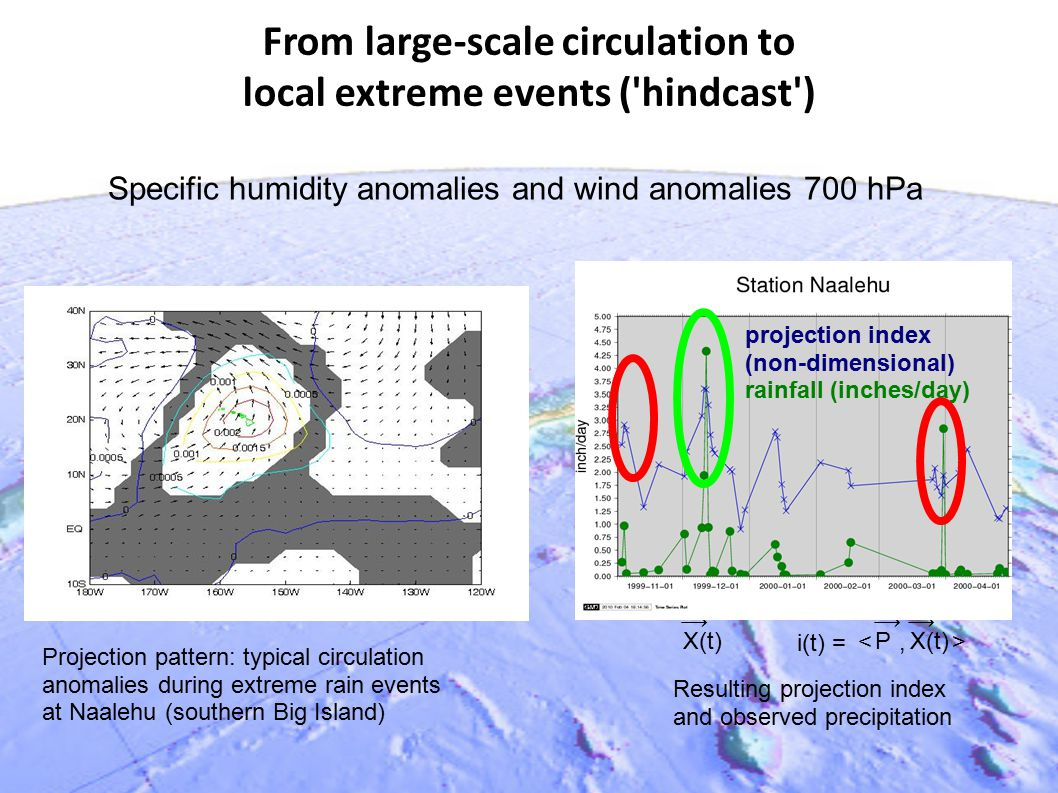 From large-scale circulation to local extreme events ('hindcast') Specific humidity anomalies and wind anomalies 700 hPa Projection pattern: typical c