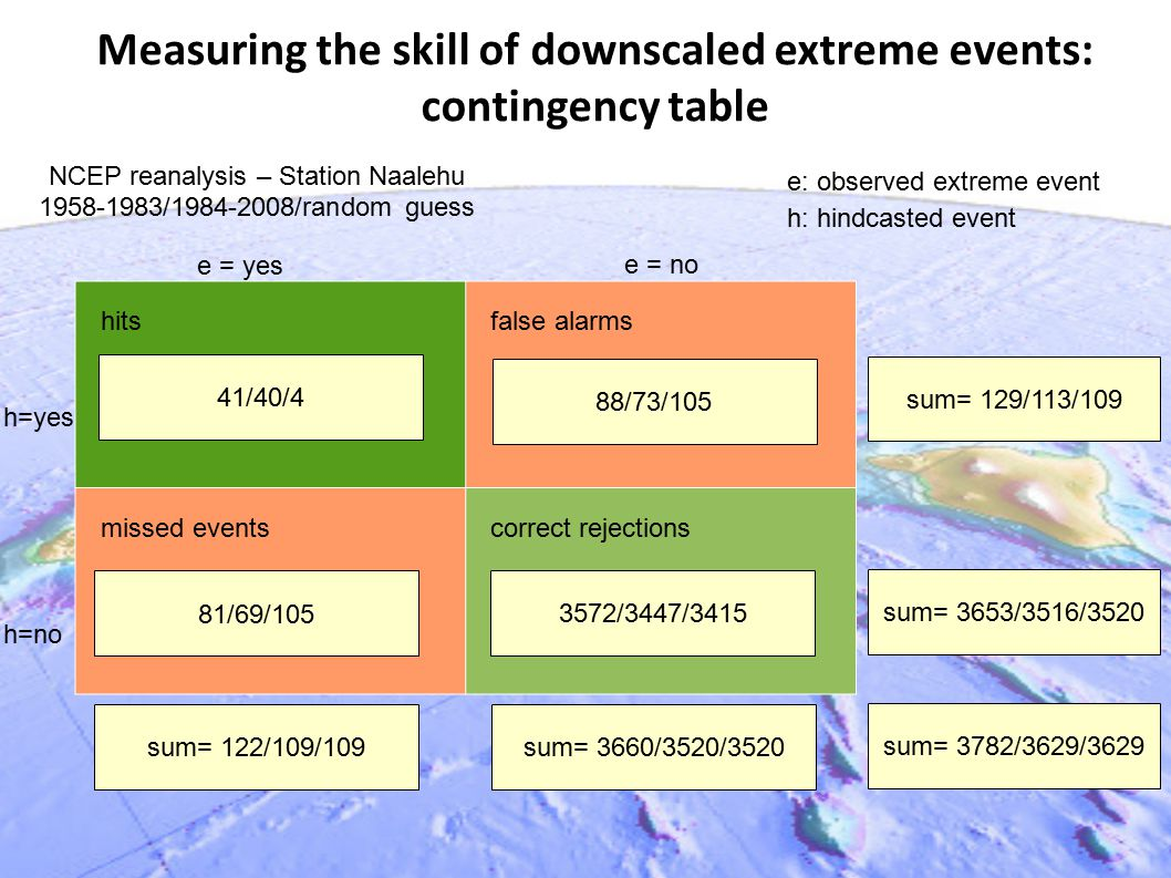 Measuring the skill of downscaled extreme events: contingency table hits false alarms missed events correct rejections 88/73/105 81/69/105 41/40/4 3572/3447/3415 sum= 122/109/109 81/69/105 sum= 3660/3520/3520 sum= 129/113/109 sum= 3653/3516/3520 sum= 3782/3629/3629 e = yes e = no h=no h=yes e: observed extreme event h: hindcasted event NCEP reanalysis – Station Naalehu 1958-1983/1984-2008/random guess