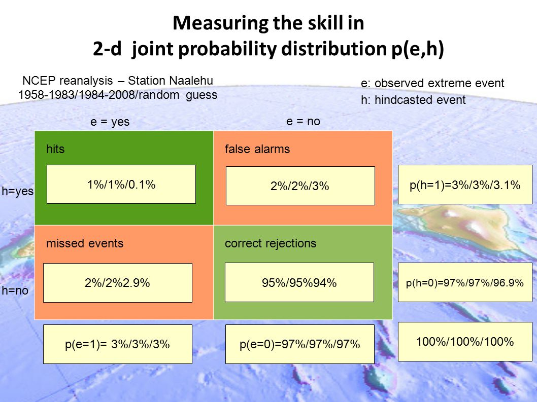 Measuring the skill in 2-d joint probability distribution p(e,h) hits false alarms missed events correct rejections 2%/2%/3% 81/69/105 1%/1%/0.1% 95%/95%94% p(e=1)= 3%/3%/3% 2%/2%2.9% p(e=0)=97%/97%/97% p(h=1)=3%/3%/3.1% p(h=0)=97%/97%/96.9% 100%/100%/100% e = yes e = no h=no h=yes e: observed extreme event h: hindcasted event NCEP reanalysis – Station Naalehu 1958-1983/1984-2008/random guess