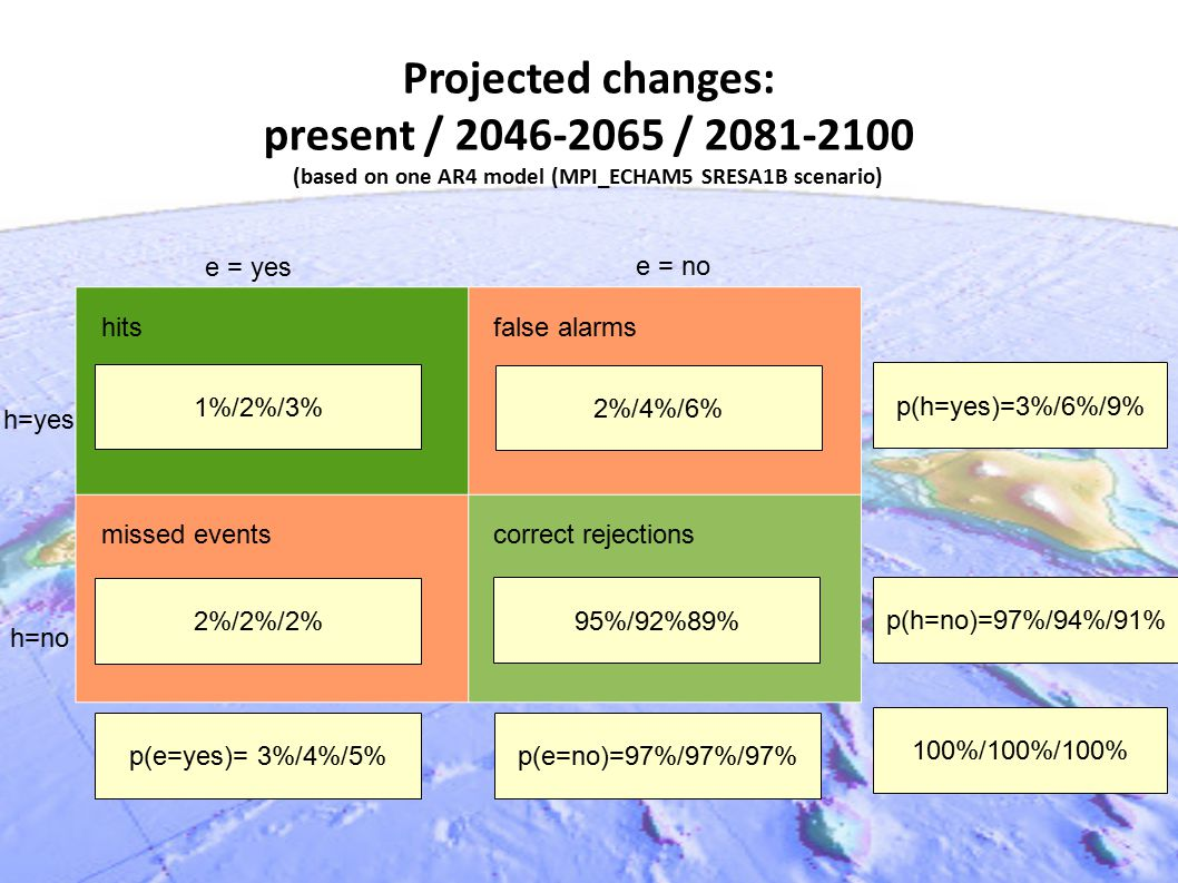 Projected changes: present / 2046-2065 / 2081-2100 (based on one AR4 model (MPI_ECHAM5 SRESA1B scenario) hits false alarms missed events correct rejections 41/40/4 2%/4%/6% 81/69/105 1%/2%/3% 95%/92%89% p(e=yes)= 3%/4%/5% 2%/2%/2% p(e=no)=97%/97%/97% p(h=yes)=3%/6%/9% p(h=no)=97%/94%/91% 100%/100%/100% e = yes e = no h=no h=yes
