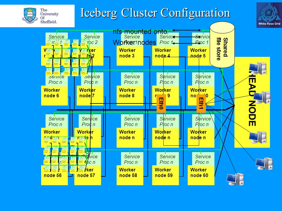 Iceberg Cluster Configuration HEAD NODE Worker node 7 Service Proc n Worker node 1 Service Proc 1 Worker node 6 Service Proc n Worker node n Service Proc n Worker node 56 Service Proc n Worker node 2 Service Proc 2 Worker node n Service Proc n Worker node 57 Service Proc n Worker node 4 Service Proc 1 Worker node 9 Service Proc n Worker node n Service Proc n Worker node 59 Service Proc n Worker node 3 Service Proc 1 Worker node 8 Service Proc n Worker node n Service Proc n Worker node 58 Service Proc n Worker node 5 Service Proc 1 Worker node 10 Service Proc n Worker node n Service Proc n Worker node 60 Service Proc n Eth0 nfs mounted onto Worker nodes Shared file store Eth1
