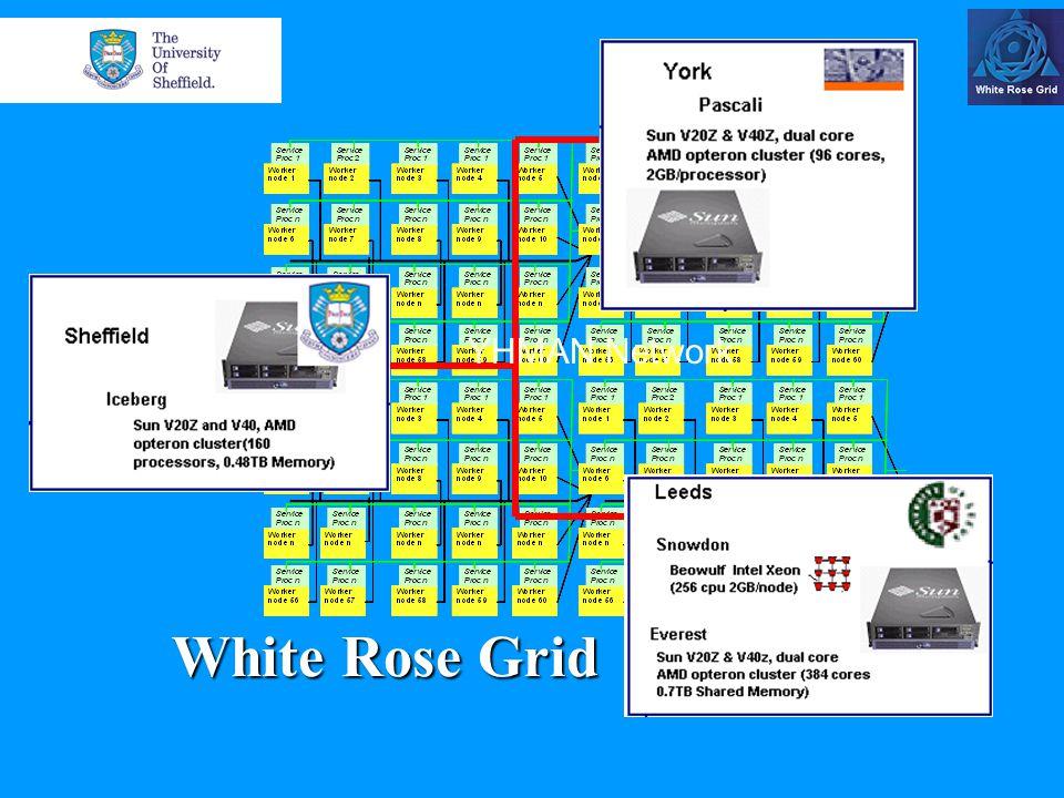 Grid & HPC applications development tools Development Fortran77,90, C, C++, Java compilers MPI / MPICH-gm OpenMP Nag Mk 20, 21 ACML Grid Sun Grid Engine Globus 2.4.3 (via gpt 3.0) SRB s-client tools