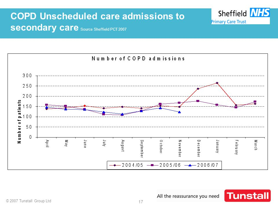 © 2007 Tunstall Group Ltd 17 COPD Unscheduled care admissions to secondary care Source Sheffield PCT 2007