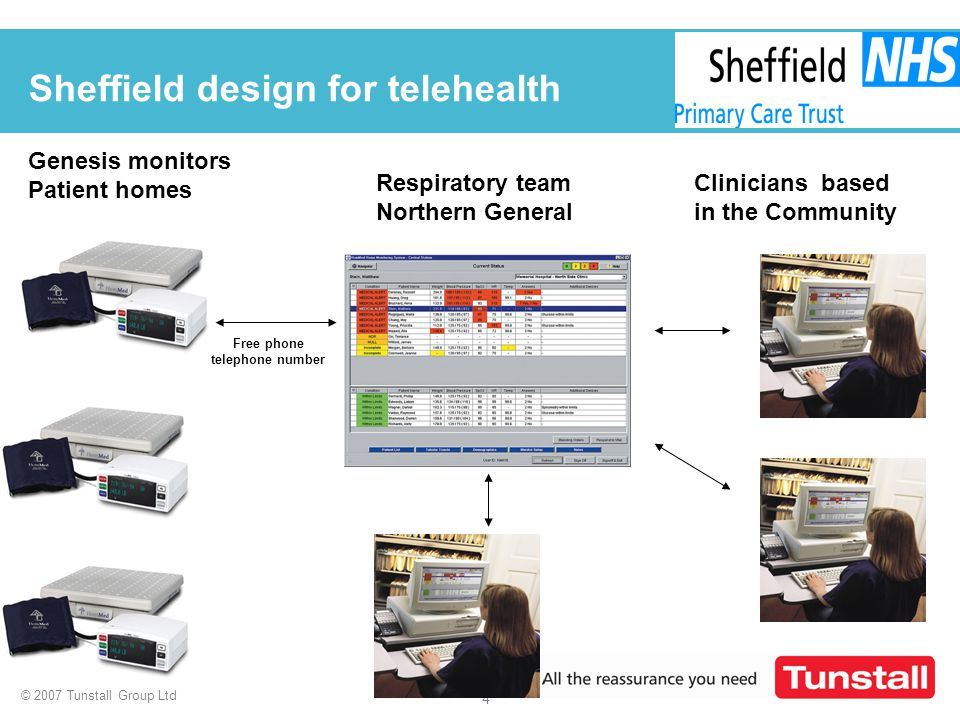 © 2007 Tunstall Group Ltd 4 Sheffield design for telehealth Genesis monitors Patient homes Clinicians based in the Community Free phone telephone numb