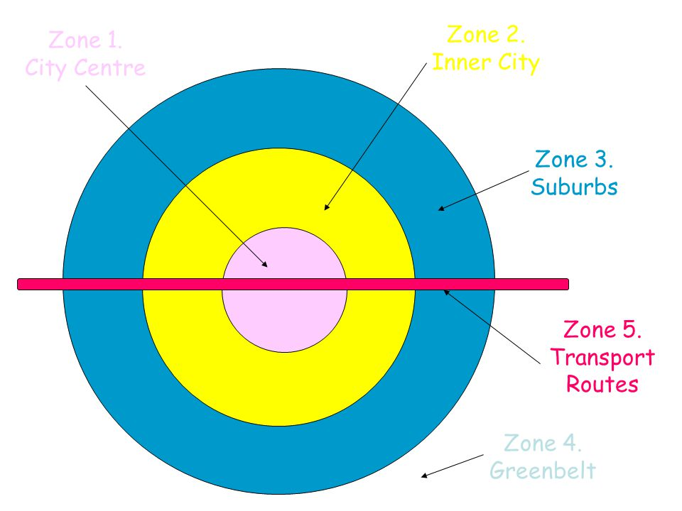 Landuse varies within a city or town. We can often see 5 types of zone in large towns and cities