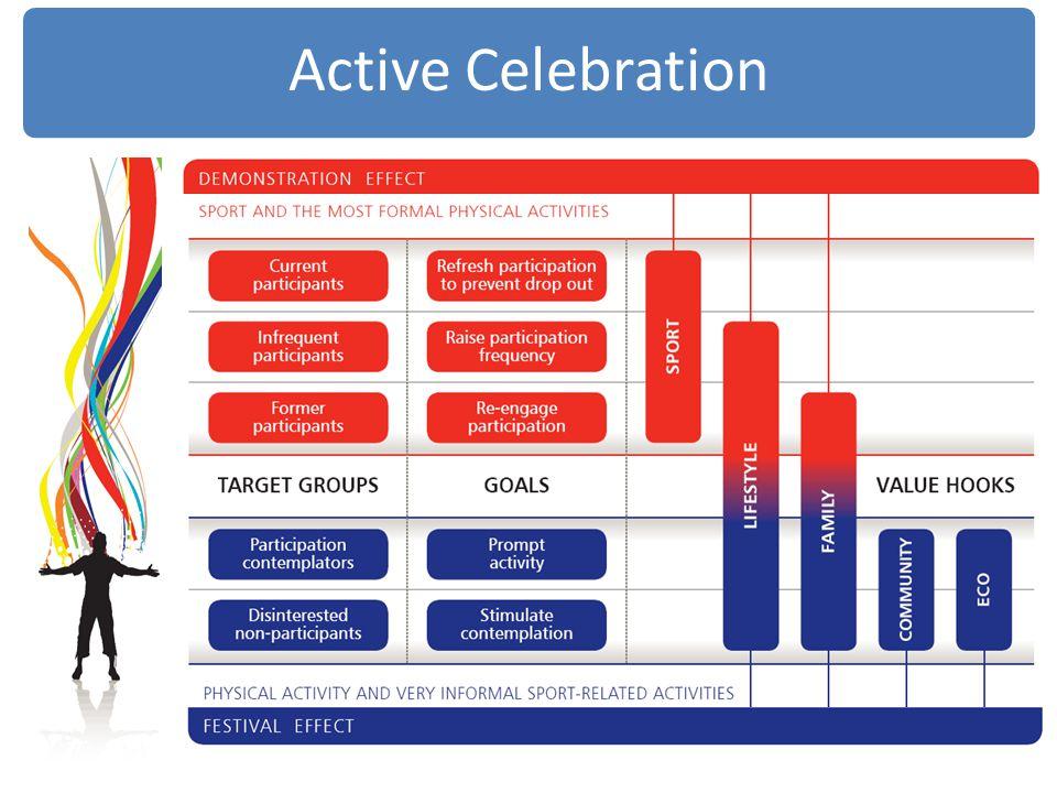 Active Celebration