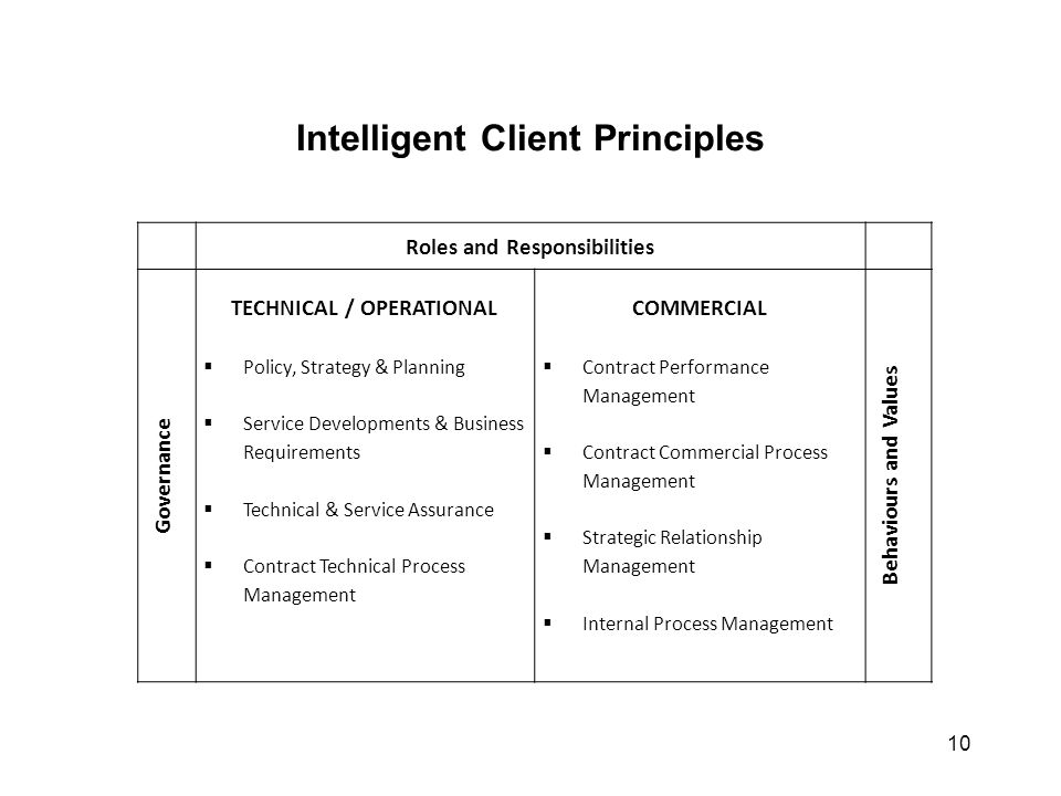 Intelligent Client Principles 10 Roles and Responsibilities Governance TECHNICAL / OPERATIONAL  Policy, Strategy & Planning  Service Developments &