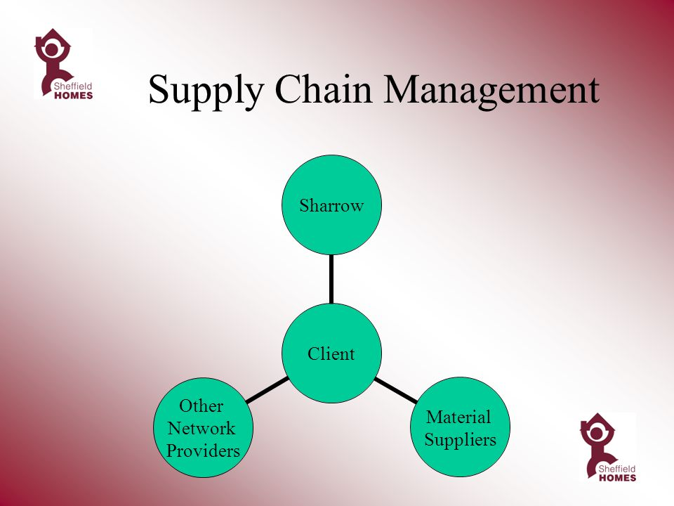 Supply Chain Management Client Sharrow Material Suppliers Other Network Providers