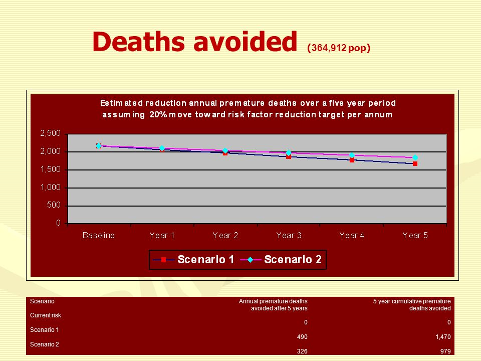 Deaths avoided ( 364,912 pop) ScenarioAnnual premature deaths avoided after 5 years 5 year cumulative premature deaths avoided Current risk 0 0 Scenario 1 490 1,470 Scenario 2 326 979