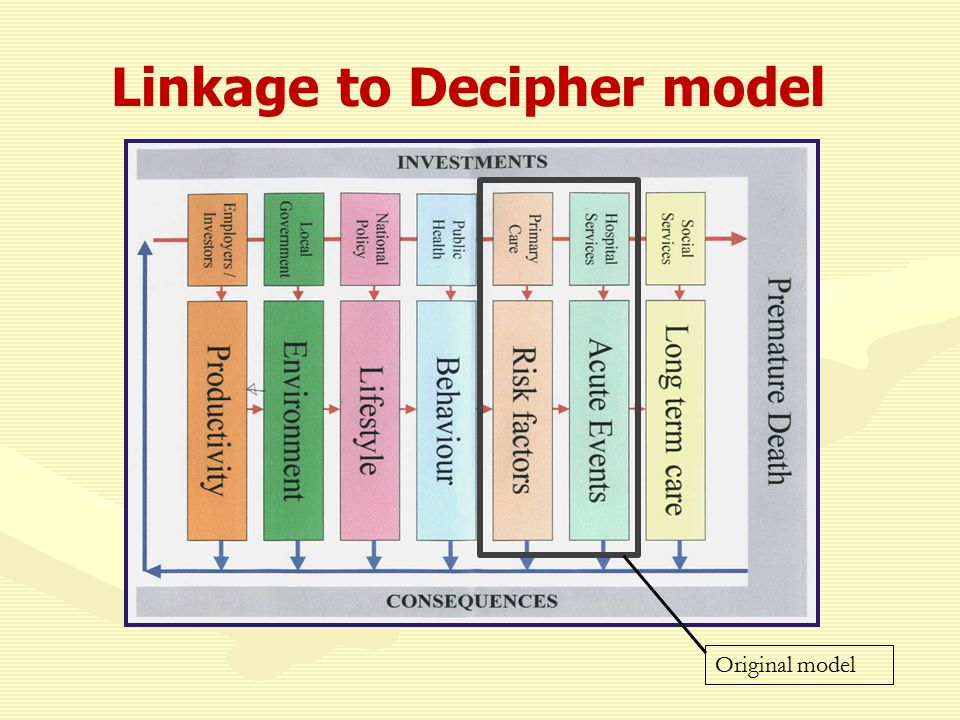Linkage to Decipher model Original model