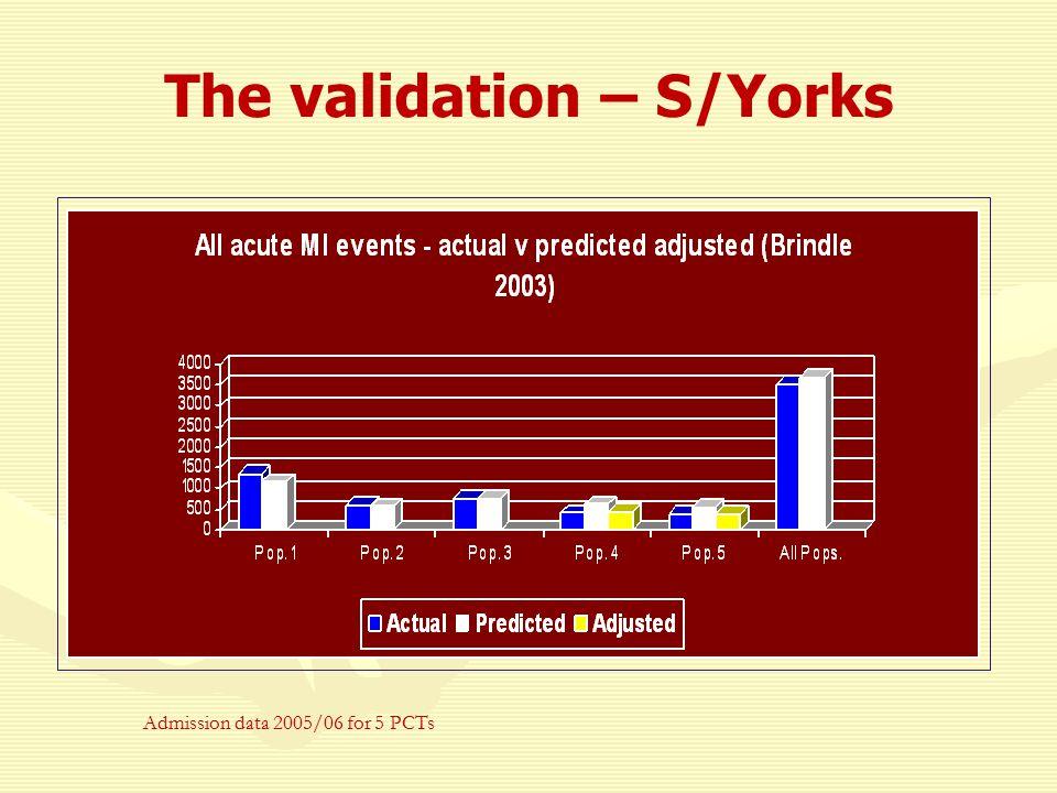 The validation - Liverpool
