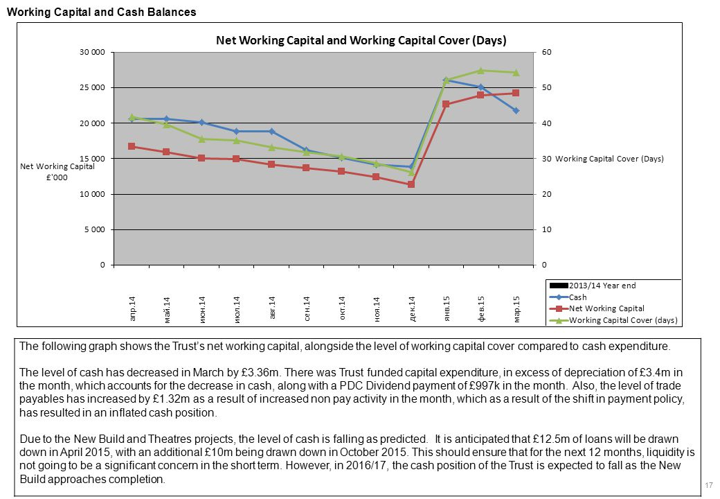 The following graph shows the Trust's net working capital, alongside the level of working capital cover compared to cash expenditure.