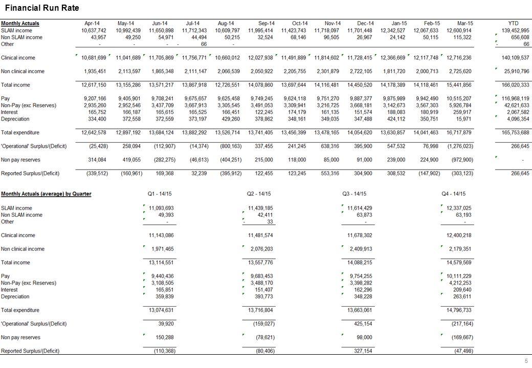 Financial Run Rate 5