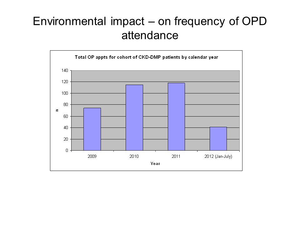 Environmental impact – on frequency of OPD attendance