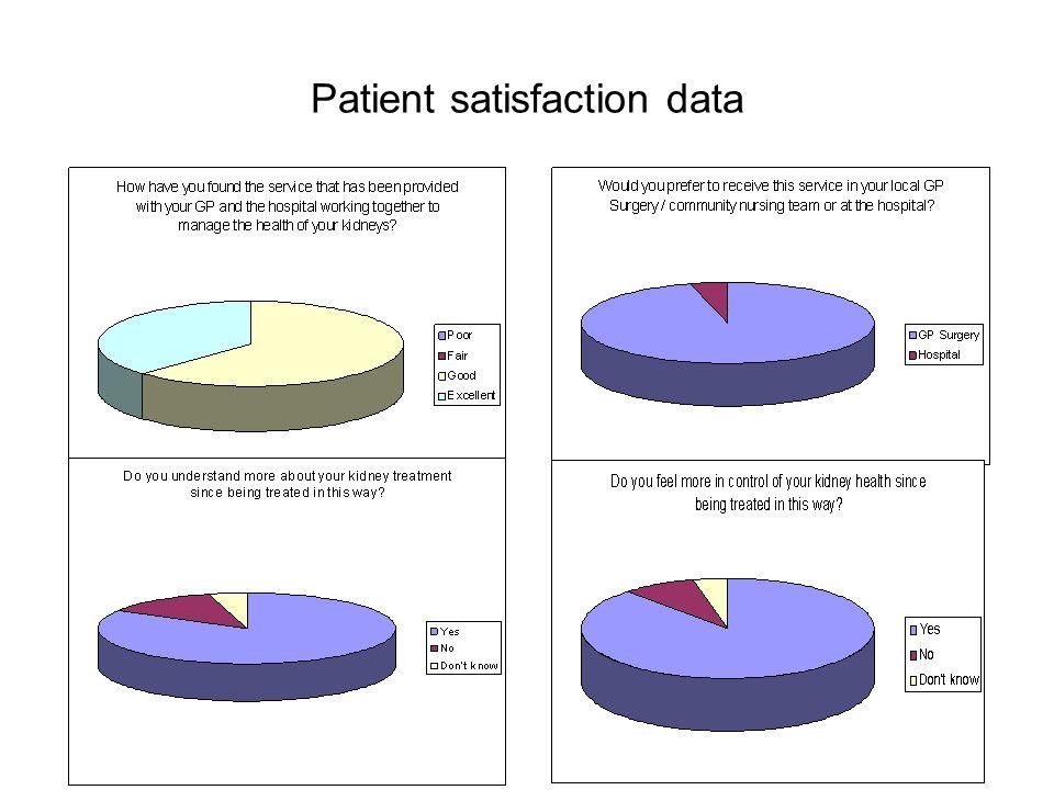 Patient satisfaction data