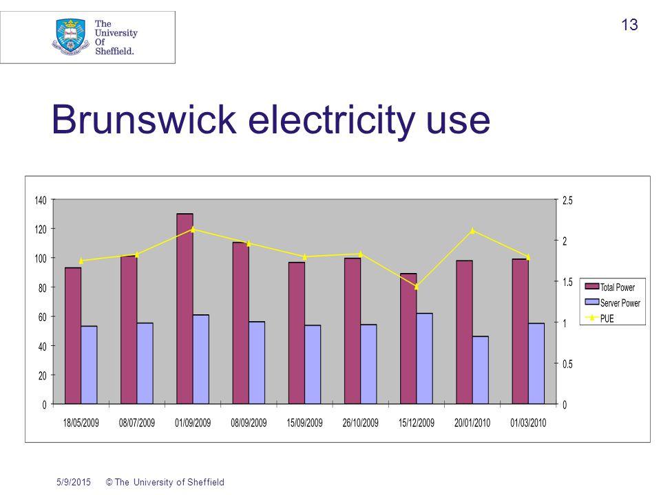 Brunswick electricity use 5/9/2015© The University of Sheffield 13