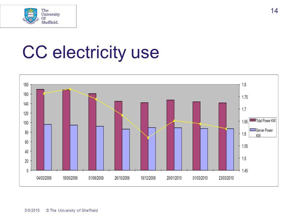 CC electricity use 5/9/2015© The University of Sheffield 14