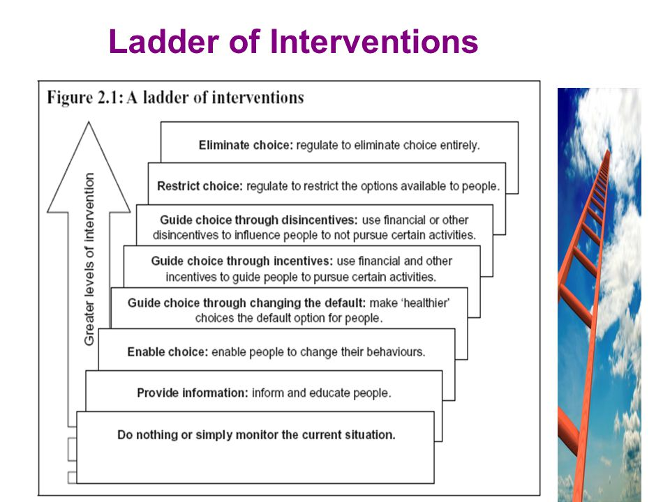 Ladder of Interventions