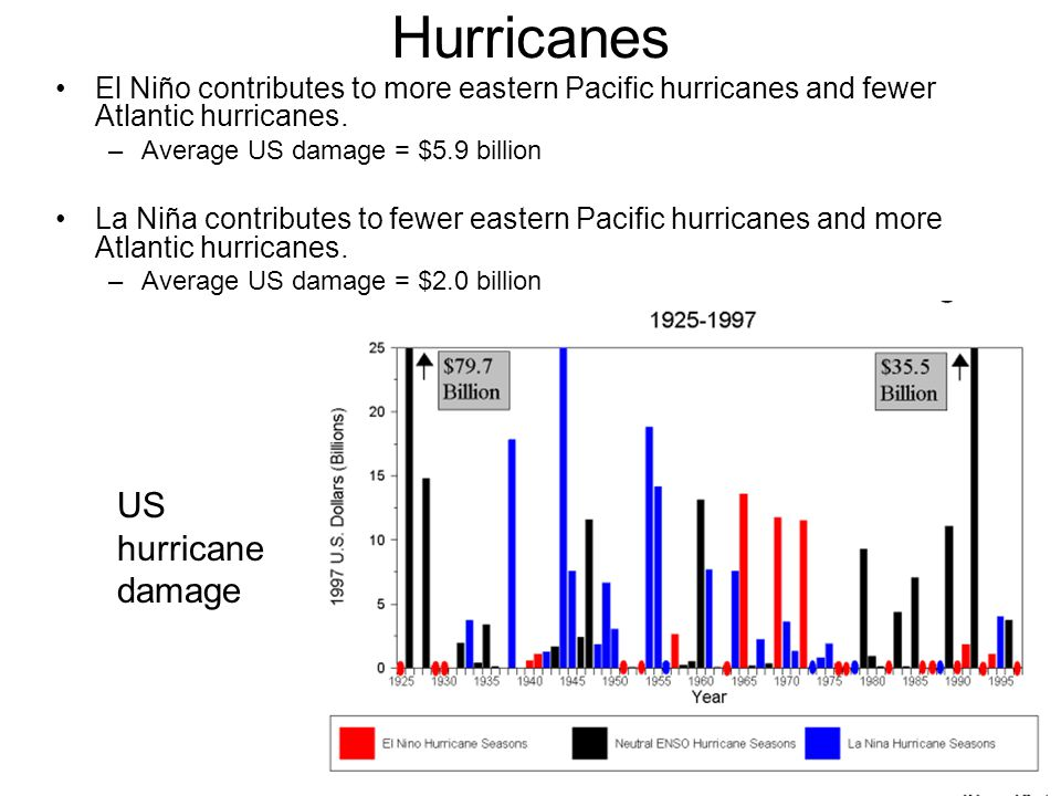 Hurricanes El Niño contributes to more eastern Pacific hurricanes and fewer Atlantic hurricanes. –Average US damage = $5.9 billion La Niña contributes