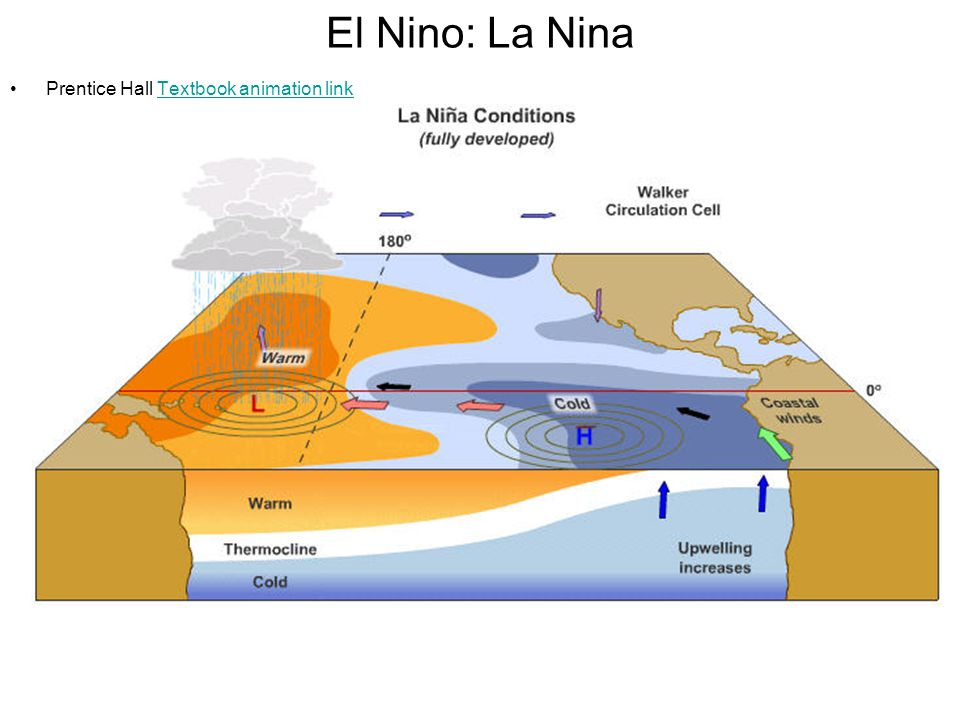 Flooding in San Francisco Less land sea winds with El nino conditions result in higher sea level.