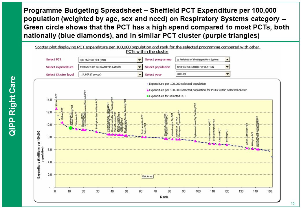 QIPP Right Care 10 Programme Budgeting Spreadsheet – Sheffield PCT Expenditure per 100,000 population (weighted by age, sex and need) on Respiratory Systems category – Green circle shows that the PCT has a high spend compared to most PCTs, both nationally (blue diamonds), and in similar PCT cluster (purple triangles)