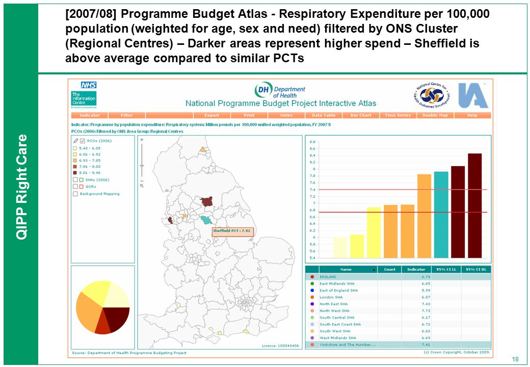 QIPP Right Care 18 [2007/08] Programme Budget Atlas - Respiratory Expenditure per 100,000 population (weighted for age, sex and need) filtered by ONS Cluster (Regional Centres) – Darker areas represent higher spend – Sheffield is above average compared to similar PCTs