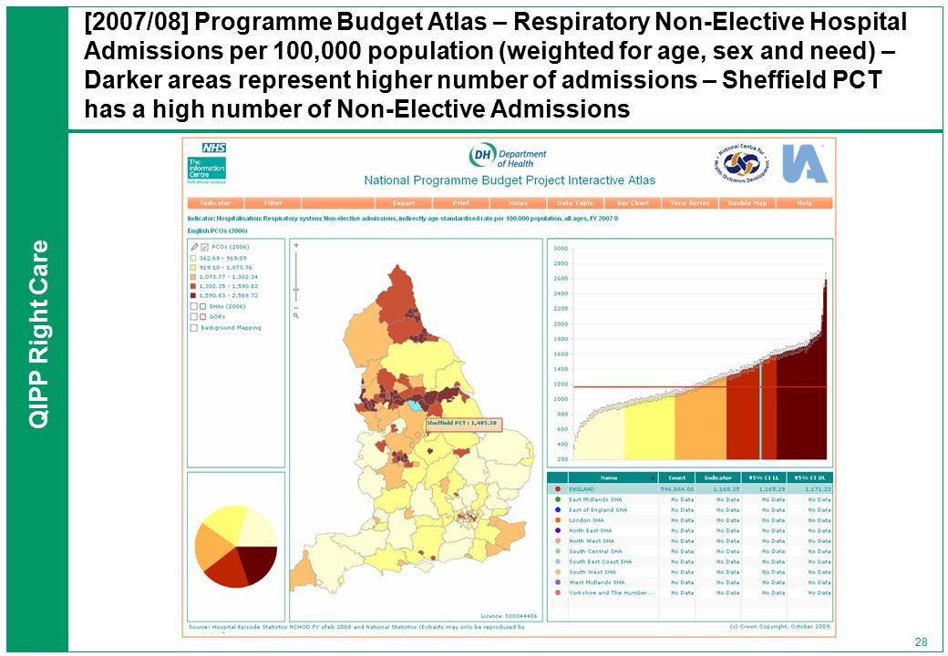 QIPP Right Care 28 [2007/08] Programme Budget Atlas – Respiratory Non-Elective Hospital Admissions per 100,000 population (weighted for age, sex and need) – Darker areas represent higher number of admissions – Sheffield PCT has a high number of Non-Elective Admissions