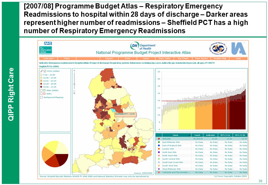 QIPP Right Care 30 [2007/08] Programme Budget Atlas – Respiratory Emergency Readmissions to hospital within 28 days of discharge – Darker areas represent higher number of readmissions – Sheffield PCT has a high number of Respiratory Emergency Readmissions